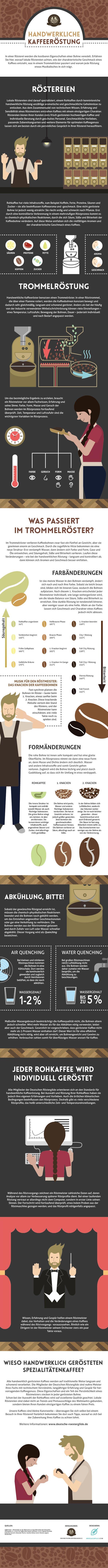 Handwerkliche Kaffeeröstung